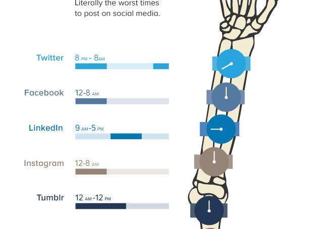 Social Media: Wann man nicht posten sollte